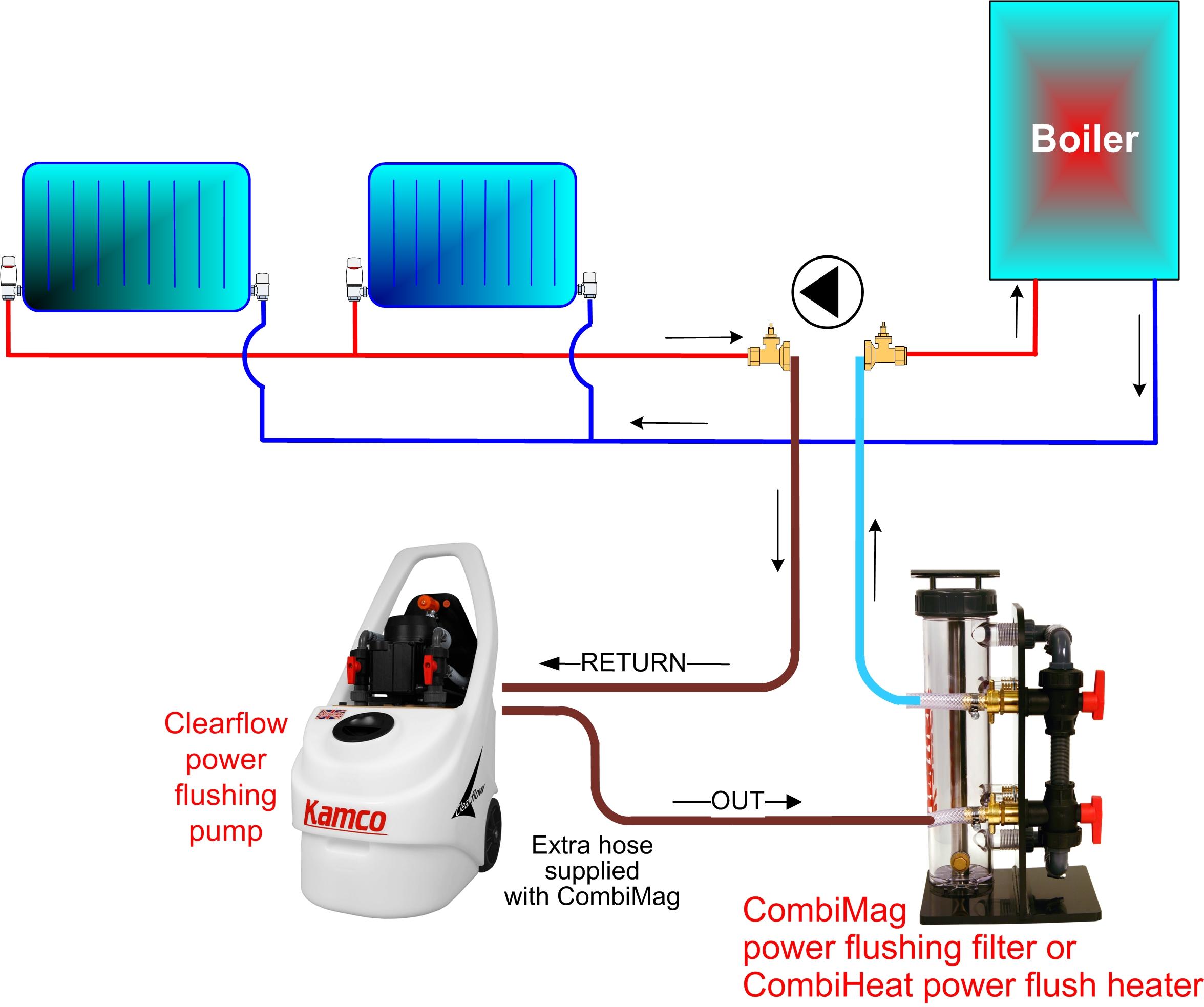 Power Flush image